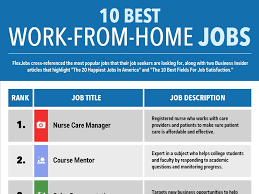 List Of Call Centers List Of Top Work From Home Companies For Call Center Jobs More