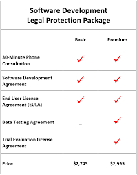 software development legal protection package by app lawyer