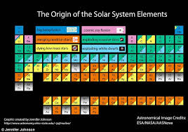 5th Element Periodic Table Periodic Table That Explains Where The Universe Came From Daily