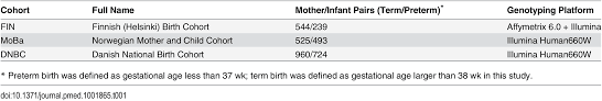 assessing causal relationship maternal height on birth size