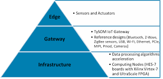 fpgas accelerating iot gateway and infrastructure tiers blog