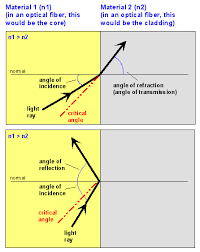 Light Is Not Refracted When It Is Igcse Physics Light And Sound