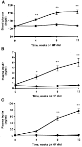 prevention of obesity and insulin resistance in mice lacking