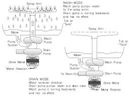 Kenmore Dishwasher Will Not Start Dishwasher Sytem Basics Chapter 1 Dishwasher Repair Manual