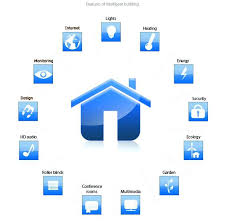 smart home solutions smart home solutions whole home smart automation smart home