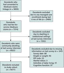 obesity hospice use and medicare expenditures annals of