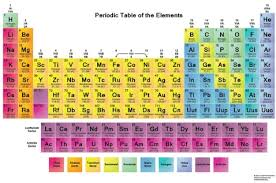 Solid Liquid Gas Periodic Table The Periodic Table Of Elements