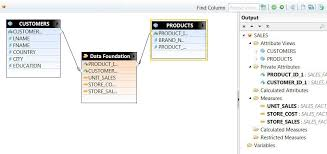 Sap Bo Resume Sample by Business Intelligence With Sap Business Objects Sap Hana