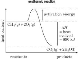 sparknotes sat chemistry enthalpy