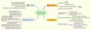 Mind Map Examples Essay Mind Map Essay Plan Mind Map Buy It Now Get Bonus Structure