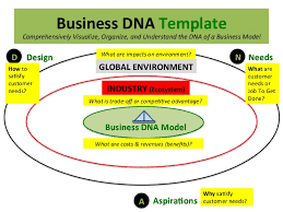 business dna model balanced scorecard and strategy map a visual ma u2026