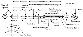 Inches Fraction Table List Of Drill And Tap Sizes Wikipedia
