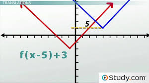 Transformations Geometry Worksheet Transformations How To Shift Graphs On A Plane Video U0026 Lesson