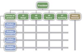 free template for organizational chart chart corporate structure organizational chart marketing free templates corporate structure organizational chart marketing large size