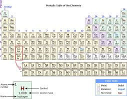 Periodic Table With Family Names The Periodic Table Chemistry For Majors