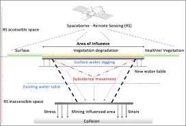 The Location Of The Water Table Is Subject To Change A Remote Sensing Approach To Subsidence And Vegetation Degradation