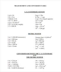 imperial to metric conversion worksheets unit conversion chart conversion table chart inches to mm sle