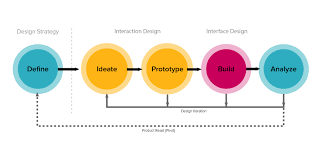 design thinking elements zurb the problem with design thinking is that i still don t know