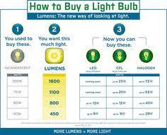 led light bulb wattage chart lumens to watts chart art studio lighting design how to avoid