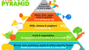 healthy food pyramid nutrition food pyramid healthy eating