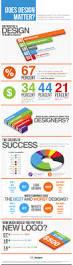 11 compelling web design industry statistics brandongaille com