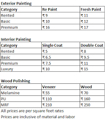 Painting Estimates Per Square what is the painting cost for 1300 square in bangalore quora