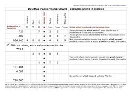 example about decimal place value homework help