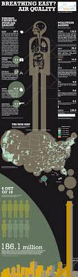 cancer graph infographics graphs net copy of pollution lessons tes teach