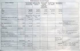Tax Spreadsheet We Are Investigating The Utica Hospital Situation