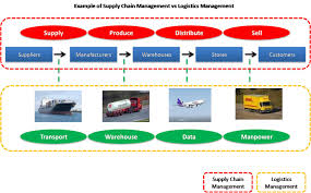 Supply Chain Fashion Industry Logistics Or Supply Chain Management Career 16 Nigeria