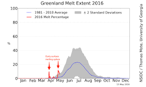 Colorado Wildfires Explained In One Chart Climate Central Thawing Spike Marks Early Melt Season Start In Greenland