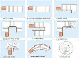 spiral staircase floor plan various types of stairs in building engineering feed
