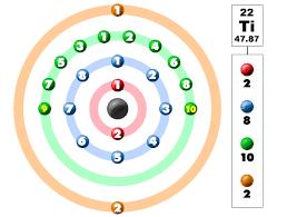 Atoms Bonding And The Periodic Table Chem4kids Com Titanium Orbital And Bonding Info