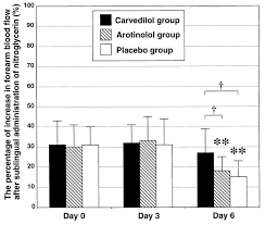 Blind Vs Double Blind Preventive Effects Of Carvedilol On Nitrate Tolerance U2014a Randomized