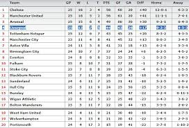 epl table fixtures results and top scorer epl table news photos wvphotos