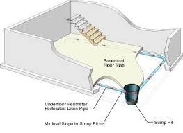 Interior Basement Drainage System Guaranteed Dry Basement Wet Basement Problems