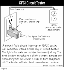 ground fault interrupter gfcibigjpg dual function gfciafci