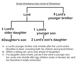 laws and customs game of thrones wiki fandom powered by wikia