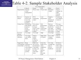 project analysis report template chap04 project integration management
