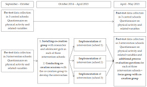 ijerph free full text using a co creational approach to