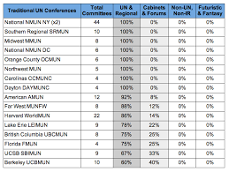analysis of college conference committees should delegates be