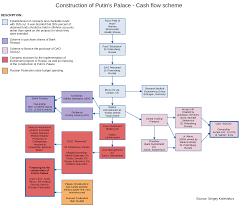 Rublyovka by Putin U0027s Palace Wikipedia