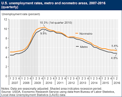 usda ers rural employment and unemployment
