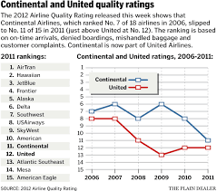continental u0027s airline quality rating dropped out of top 10 in 2011
