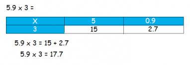 multiplying decimals grid method worksheet maths grid method