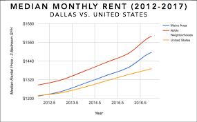 housing trends 2017 dallas tx real estate market statistics trends 2018