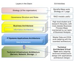 simple business architecture togaf home design ideas fancy in