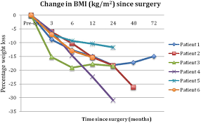 bariatric surgery in severely obese adolescents a single centre