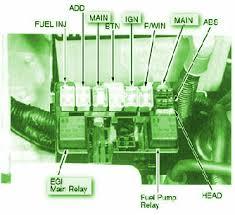 carfusebox 2004 kia sportage of engine fuse box diagram