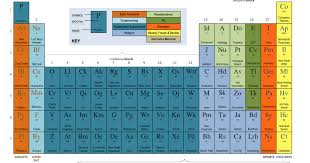 P Table Com The Reason Stick The Periodic Table Of Irrational Nonsense